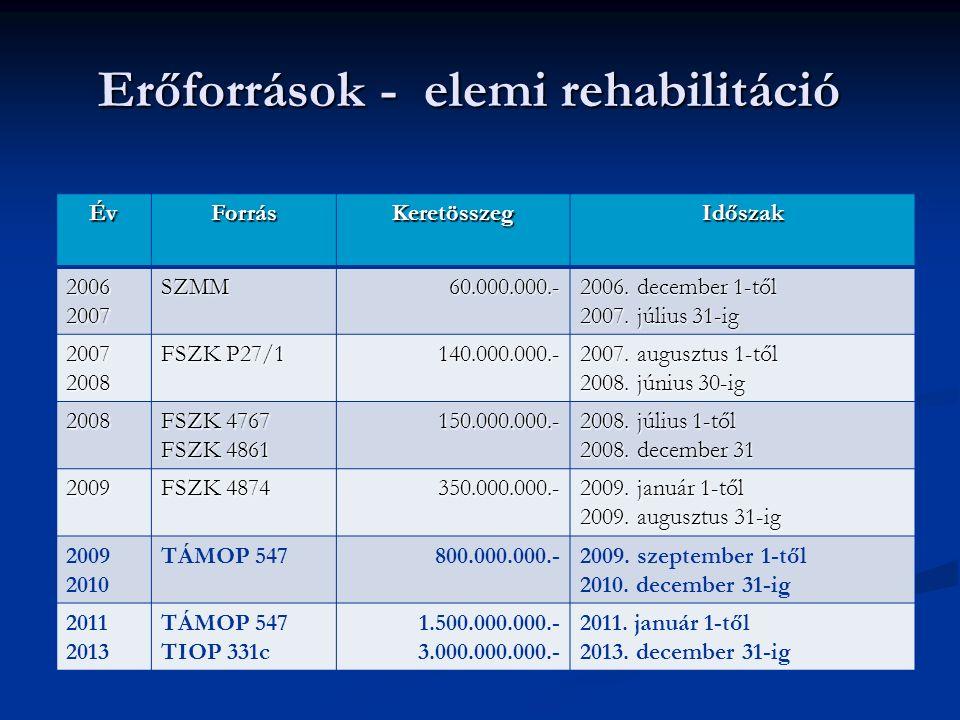 Erőforrások - elemi rehabilitáció Erőforrások - elemi rehabilitáció ÉvForrásKeretösszegIdőszak 2006 2007 SZMM60.000.000.- 2006.