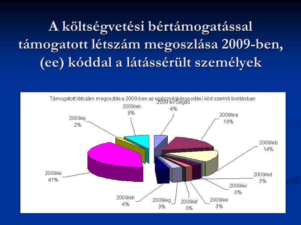 A költségvetési bértámogatással támogatott létszám megoszlása 2009-ben, (ee) kóddal a látássérült személyek