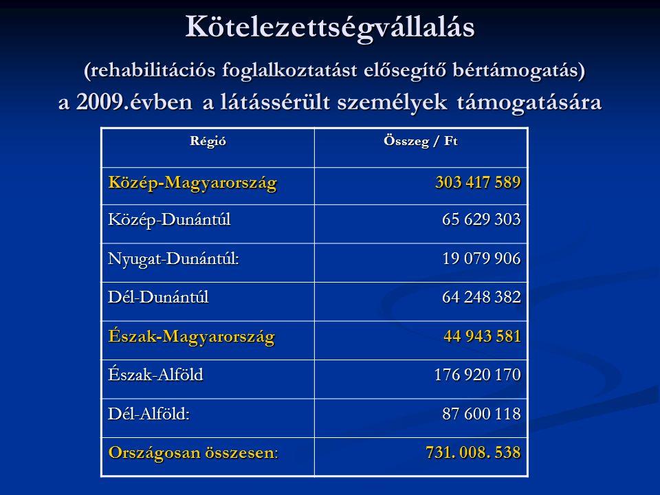 Kötelezettségvállalás (rehabilitációs foglalkoztatást elősegítő bértámogatás) a 2009.évben a látássérült személyek támogatására Régió Összeg / Ft Közép-Magyarország 303 417 589 Közép-Dunántúl 65 629 303 Nyugat-Dunántúl: 19 079 906 Dél-Dunántúl 64 248 382 Észak-Magyarország 44 943 581 Észak-Alföld 176 920 170 Dél-Alföld: 87 600 118 Országosan összesen: 731.
