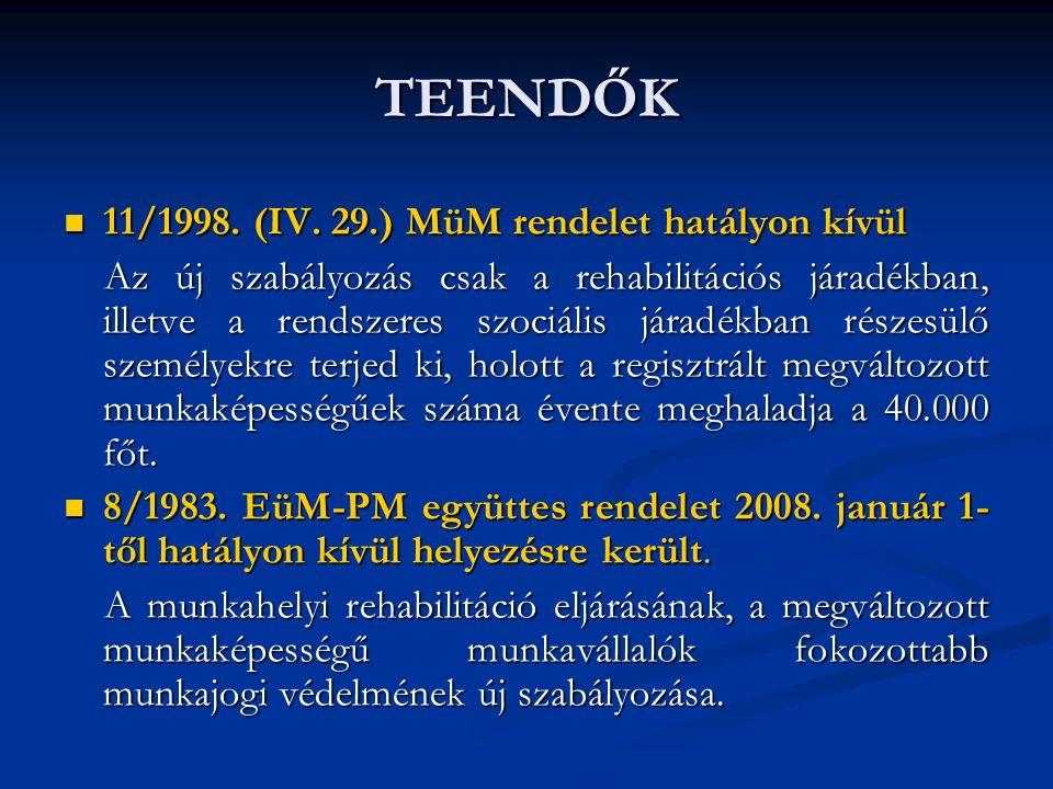 TEENDŐK 11/1998.(IV. 29.) MüM rendelet hatályon kívül 11/1998.