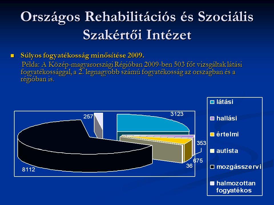 Országos Rehabilitációs és Szociális Szakértői Intézet Súlyos fogyatékosság minősítése 2009.