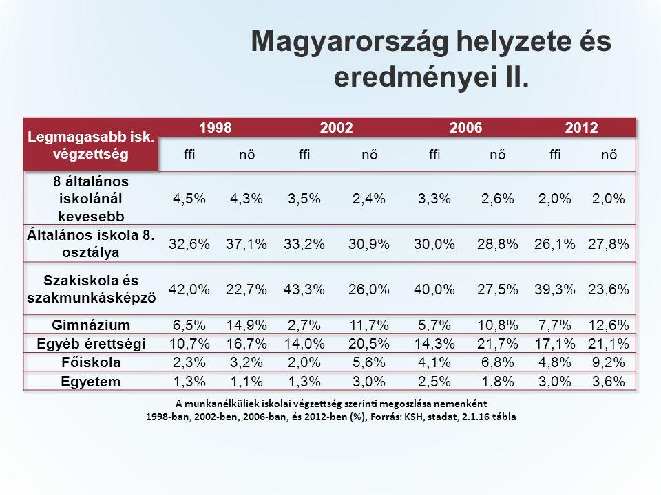 Magyarország helyzete és eredményei II.
