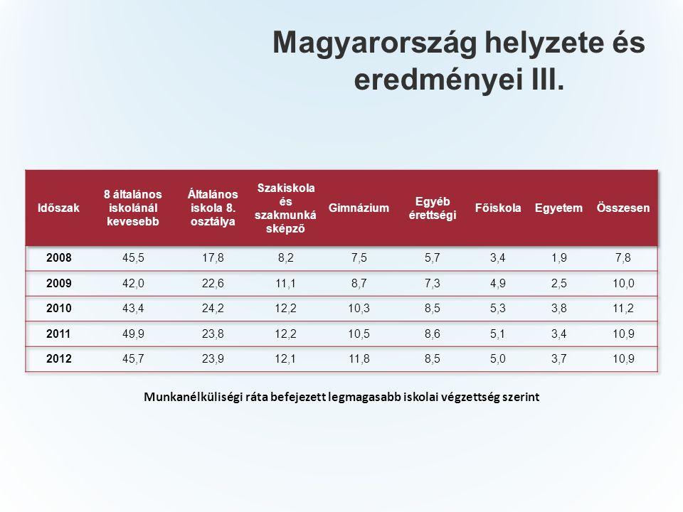 Magyarország helyzete és eredményei III.