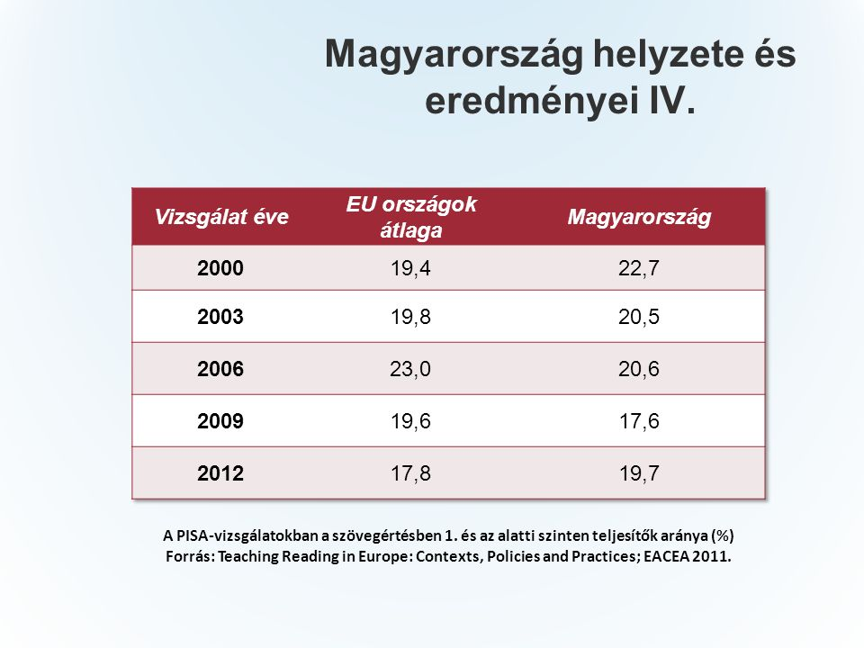 Magyarország helyzete és eredményei IV. A PISA-vizsgálatokban a szövegértésben 1.