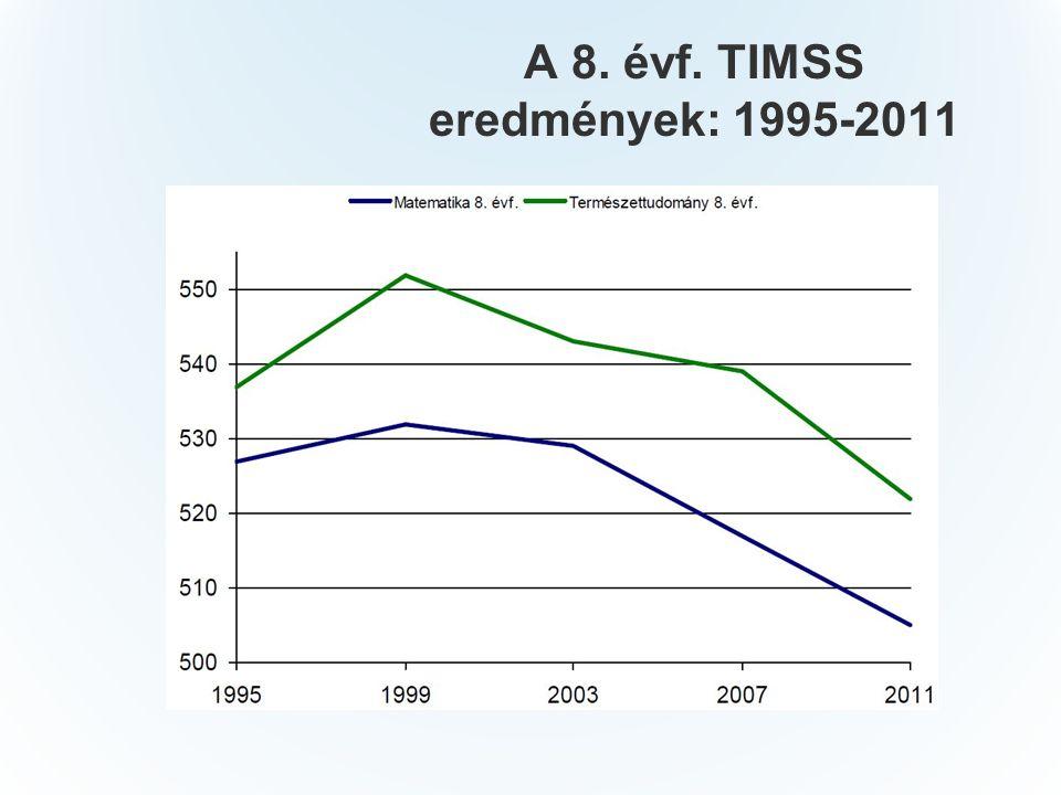 A 8. évf. TIMSS eredmények: 1995-2011