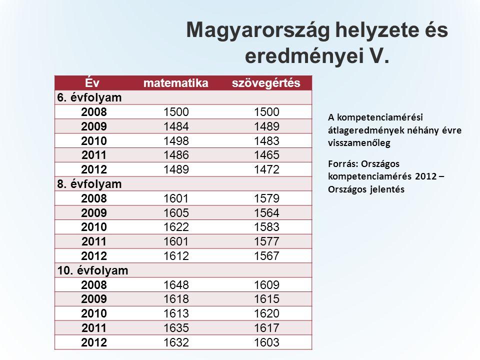 Magyarország helyzete és eredményei V. Évmatematikaszövegértés 6.