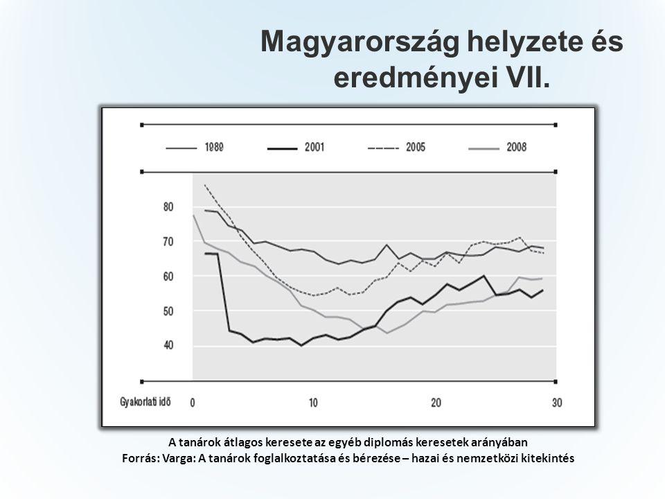 Magyarország helyzete és eredményei VII.