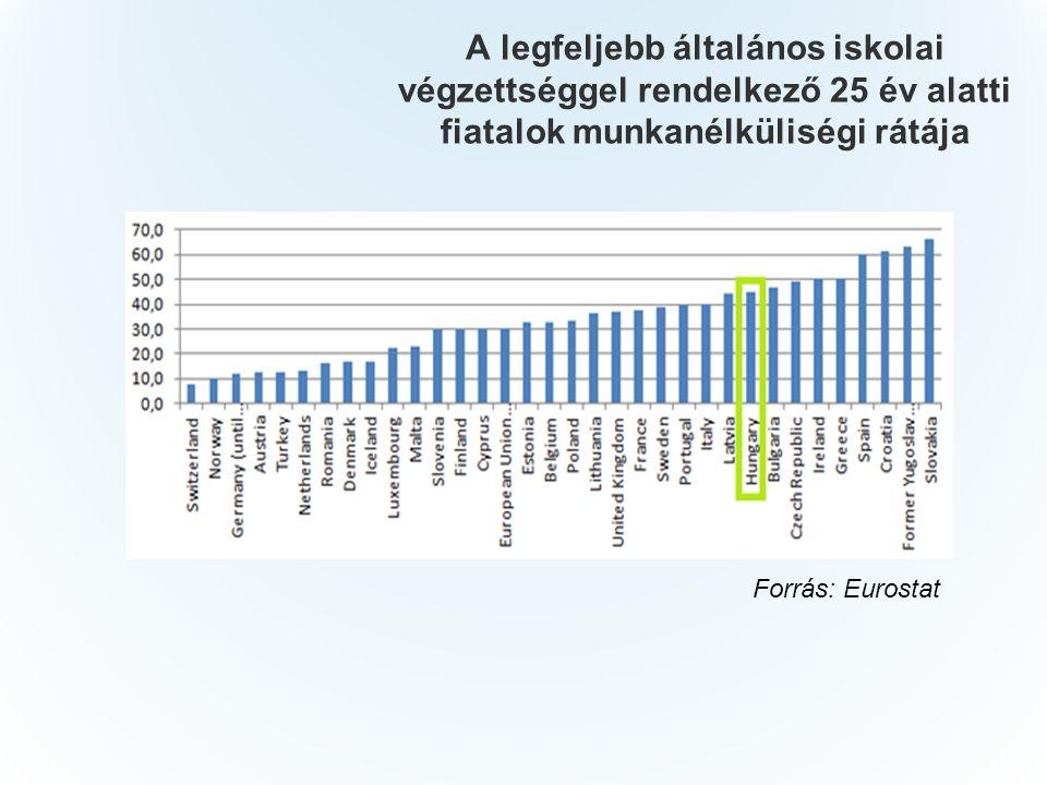 A legfeljebb általános iskolai végzettséggel rendelkező 25 év alatti fiatalok munkanélküliségi rátája Forrás: Eurostat