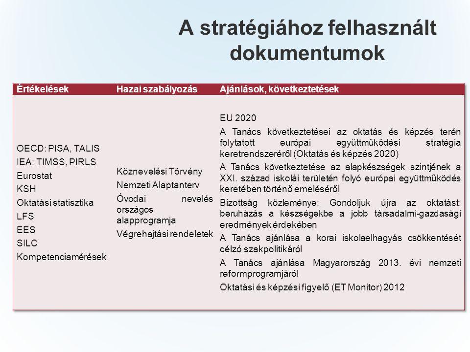 A stratégia kidolgozásának menete Felhasznált dokumentumo k elemzése SWOT, problémafa célfa Célrendszer, jövőkép, általános és specifikus célok Stratégiai irányok, beavatkozások