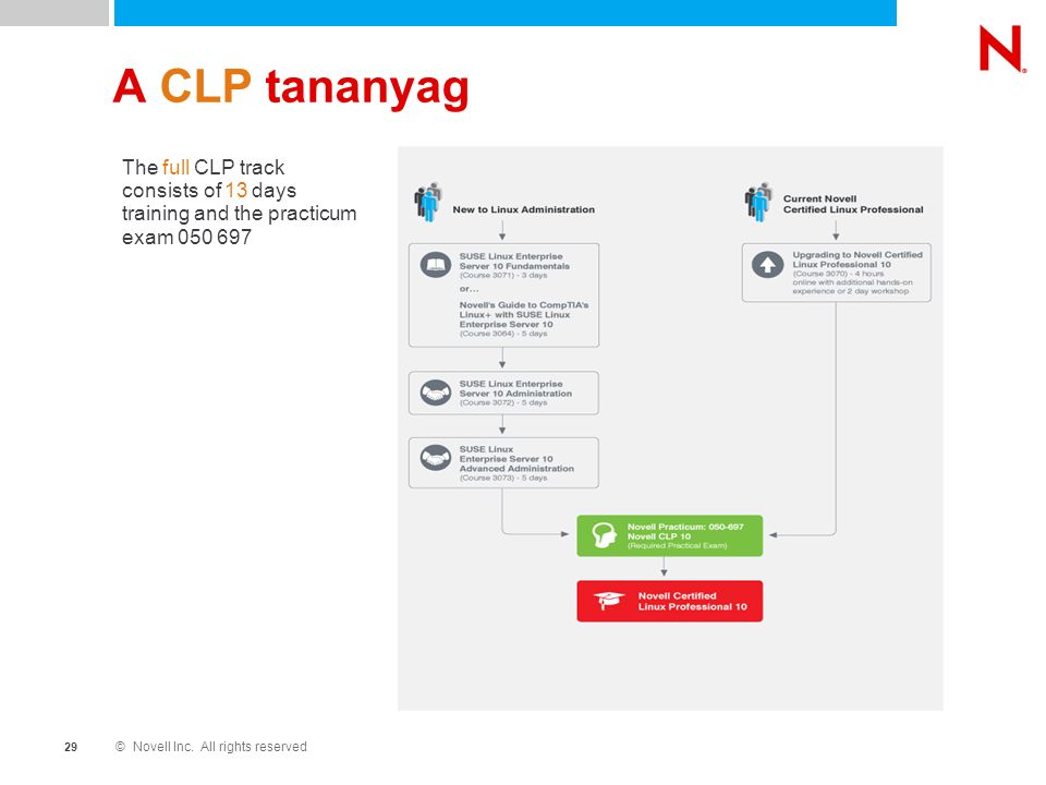 © Novell Inc. All rights reserved 2929 A CLP tananyag The full CLP track consists of 13 days training and the practicum exam 050 697