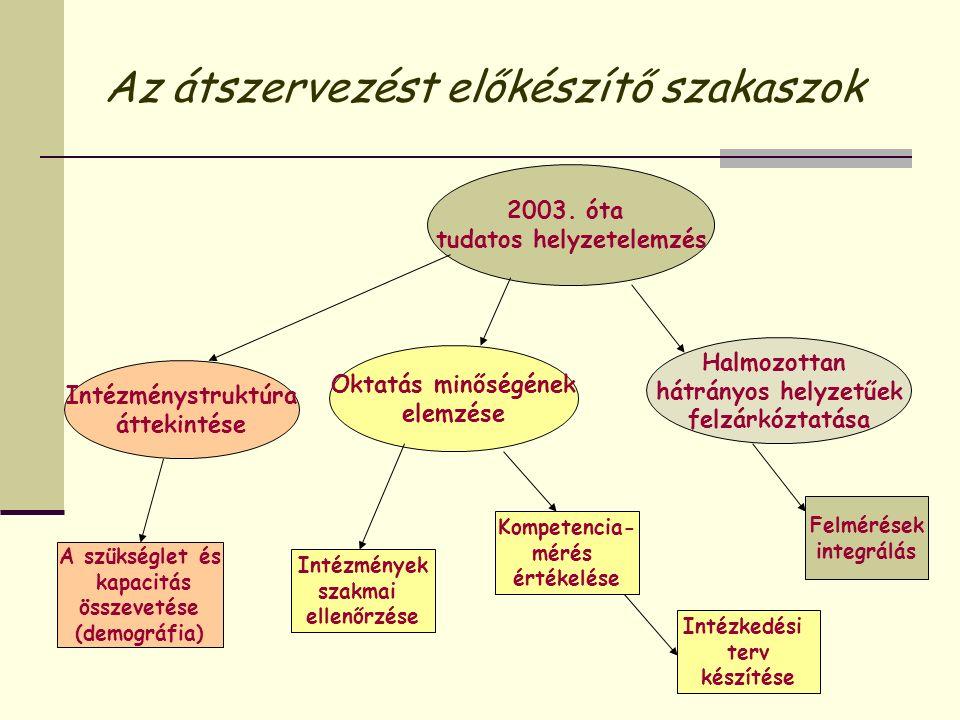Az átszervezést előkészítő szakaszok Intézménystruktúra áttekintése Kompetencia- mérés értékelése A szükséglet és kapacitás összevetése (demográfia) 2003.