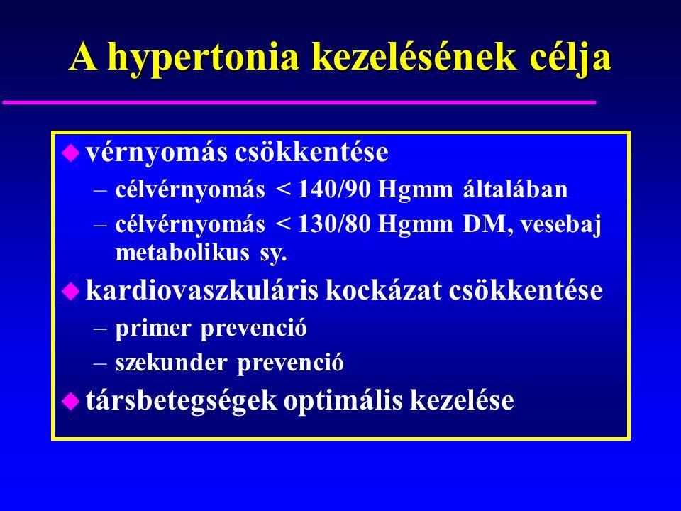 A hypertonia kezelésének célja u vérnyomás csökkentése –célvérnyomás < 140/90 Hgmm általában –célvérnyomás < 130/80 Hgmm DM, vesebaj metabolikus sy.