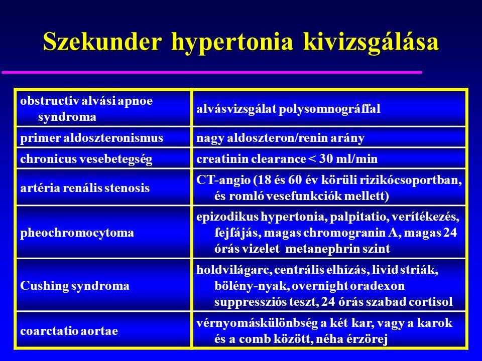 Szekunder hypertonia kivizsgálása obstructiv alvási apnoe syndroma alvásvizsgálat polysomnográffal primer aldoszteronismusnagy aldoszteron/renin arány chronicus vesebetegségcreatinin clearance < 30 ml/min artéria renális stenosis CT-angio (18 és 60 év körüli rizikócsoportban, és romló vesefunkciók mellett) pheochromocytoma epizodikus hypertonia, palpitatio, verítékezés, fejfájás, magas chromogranin A, magas 24 órás vizelet metanephrin szint Cushing syndroma holdvilágarc, centrális elhízás, livid striák, bölény-nyak, overnight oradexon suppressziós teszt, 24 órás szabad cortisol coarctatio aortae vérnyomáskülönbség a két kar, vagy a karok és a comb között, néha érzörej