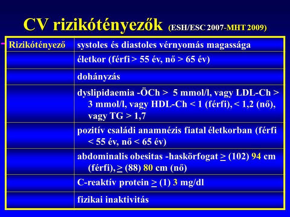 CV rizikótényezők (ESH/ESC 2007-MHT 2009) Rizikótényezősystoles és diastoles vérnyomás magassága életkor (férfi > 55 év, nő > 65 év) dohányzás dyslipidaemia -ÖCh > 5 mmol/l, vagy LDL-Ch > 3 mmol/l, vagy HDL-Ch 1,7 pozitív családi anamnézis fiatal életkorban (férfi < 55 év, nő < 65 év) abdominalis obesitas -haskörfogat > (102) 94 cm (férfi), > (88) 80 cm (nő) C-reaktív protein > (1) 3 mg/dl fizikai inaktivitás