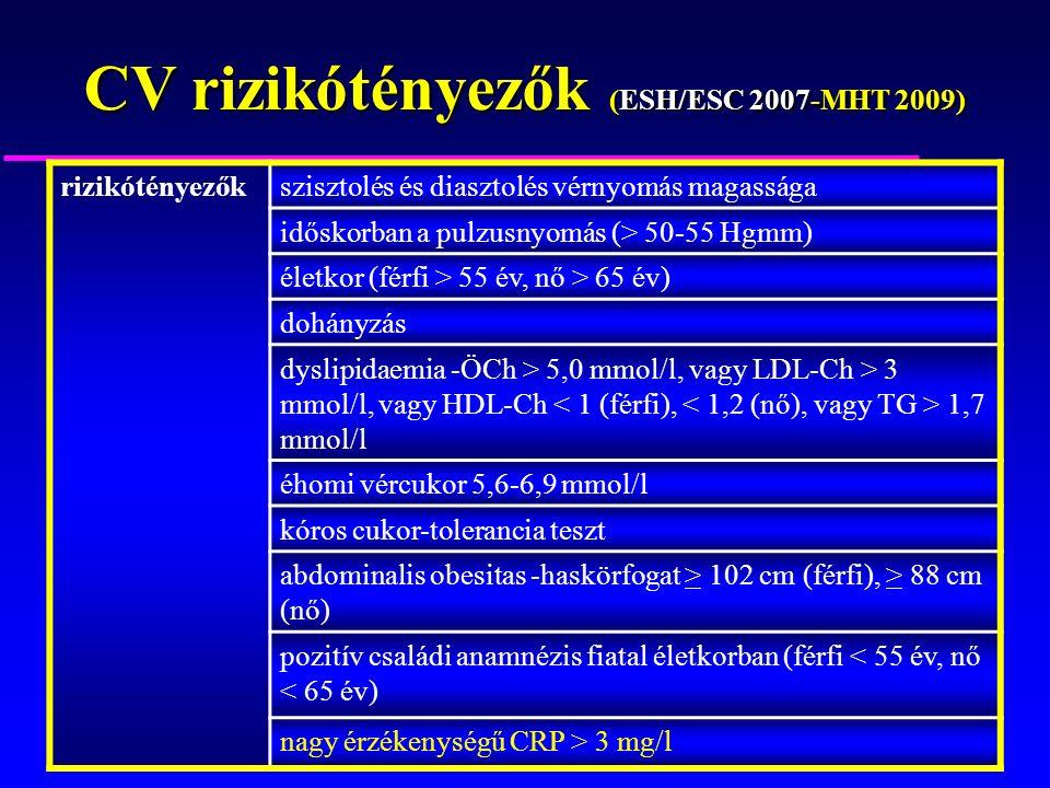 rizikótényezőkszisztolés és diasztolés vérnyomás magassága időskorban a pulzusnyomás (> 50-55 Hgmm) életkor (férfi > 55 év, nő > 65 év) dohányzás dyslipidaemia -ÖCh > 5,0 mmol/l, vagy LDL-Ch > 3 mmol/l, vagy HDL-Ch 1,7 mmol/l éhomi vércukor 5,6-6,9 mmol/l kóros cukor-tolerancia teszt abdominalis obesitas -haskörfogat > 102 cm (férfi), > 88 cm (nő) pozitív családi anamnézis fiatal életkorban (férfi < 55 év, nő < 65 év) nagy érzékenységű CRP > 3 mg/l CV rizikótényezők (ESH/ESC 2007-MHT 2009)