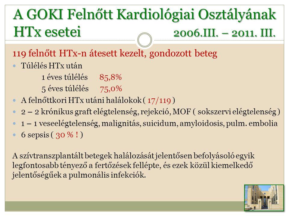 A GOKI Felnőtt Kardiológiai Osztályának HTx esetei 2006.III.