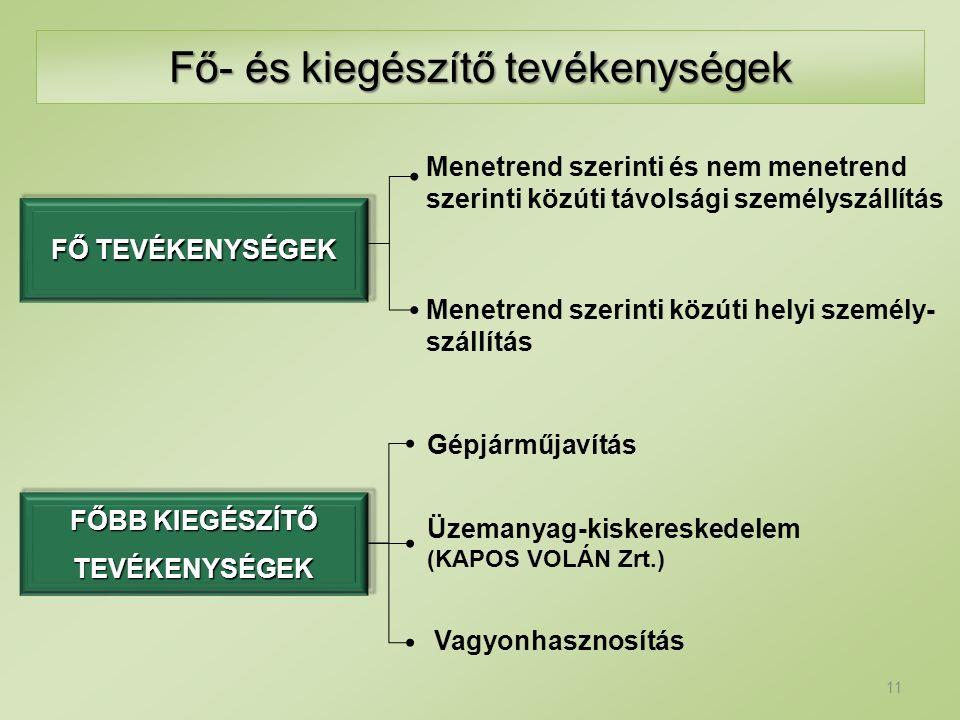 Fő- és kiegészítő tevékenységek 11 FŐ TEVÉKENYSÉGEK Menetrend szerinti közúti helyi személy- szállítás FŐBB KIEGÉSZÍTŐ TEVÉKENYSÉGEK Gépjárműjavítás Ü