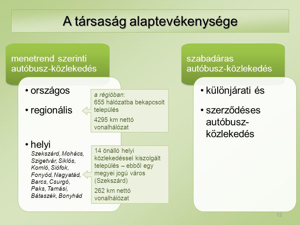 A társaság alaptevékenysége menetrend szerinti autóbusz-közlekedés országos regionális helyi Szekszárd, Mohács, Szigetvár, Siklós, Komló, Siófok, Fony