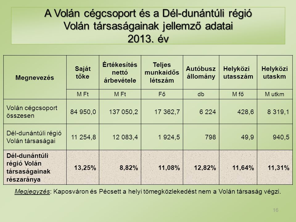 Megjegyzés: Kaposváron és Pécsett a helyi tömegközlekedést nem a Volán társaság végzi. A Volán cégcsoport és a Dél-dunántúli régió Volán társaságainak