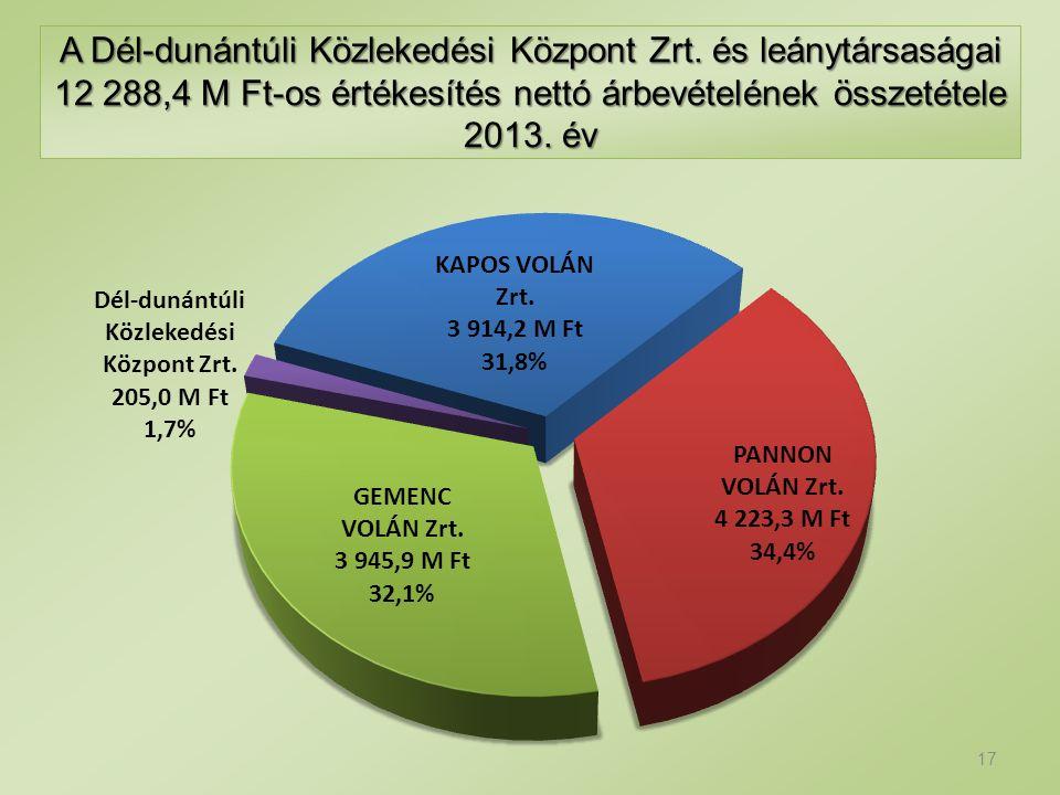 A Dél-dunántúli Közlekedési Központ Zrt. és leánytársaságai 12 288,4 M Ft-os értékesítés nettó árbevételének összetétele 2013. év 17