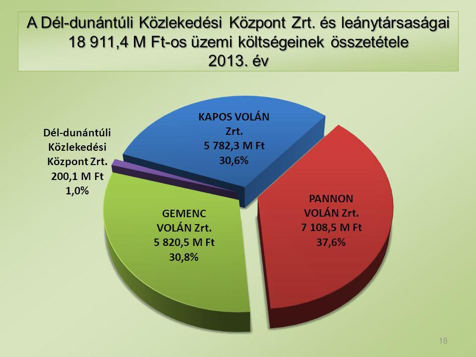 A Dél-dunántúli Közlekedési Központ Zrt. és leánytársaságai 18 911,4 M Ft-os üzemi költségeinek összetétele 2013. év 18