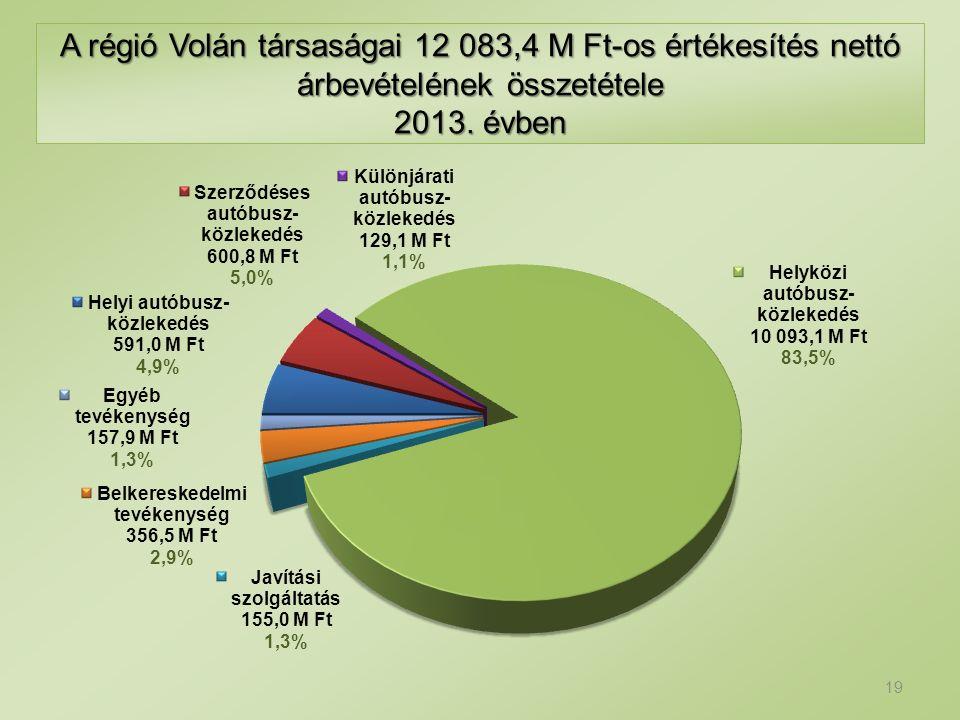 A régió Volán társaságai 12 083,4 M Ft-os értékesítés nettó árbevételének összetétele 2013.