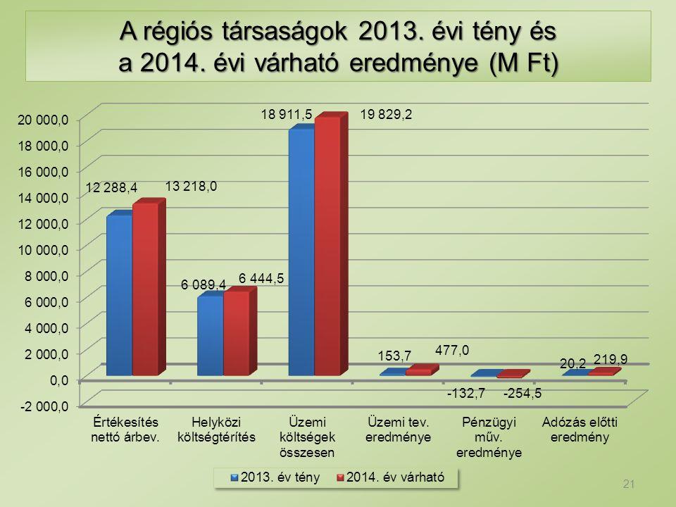 A régiós társaságok 2013. évi tény és a 2014. évi várható eredménye (M Ft) 21