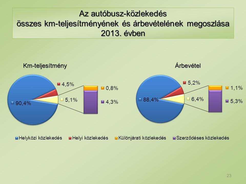 Az autóbusz-közlekedés összes km-teljesítményének és árbevételének megoszlása 2013. évben 23