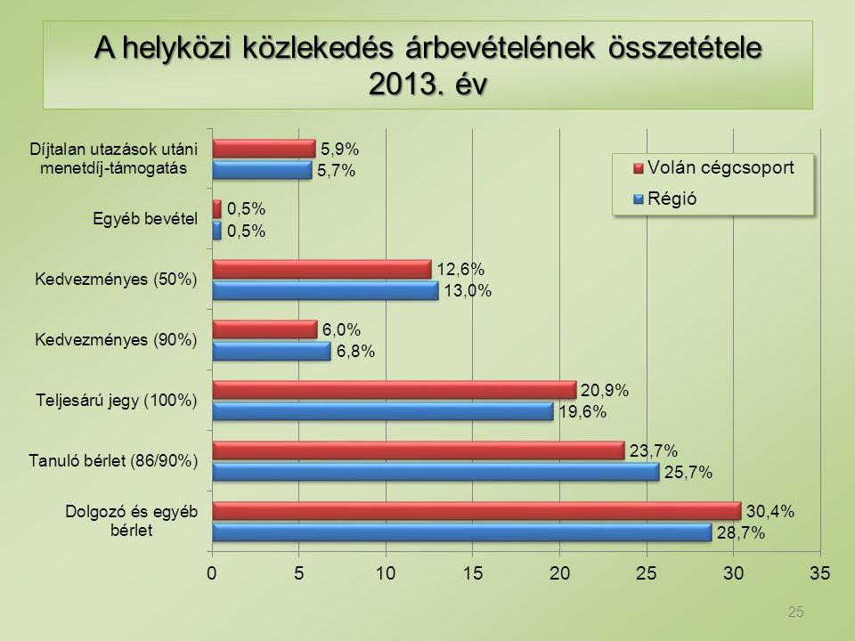 A helyközi közlekedés árbevételének összetétele 2013. év 25