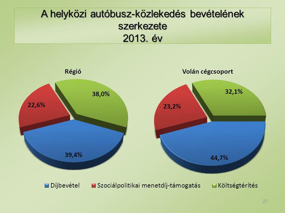 A helyközi autóbusz-közlekedés bevételének szerkezete 2013. év 27