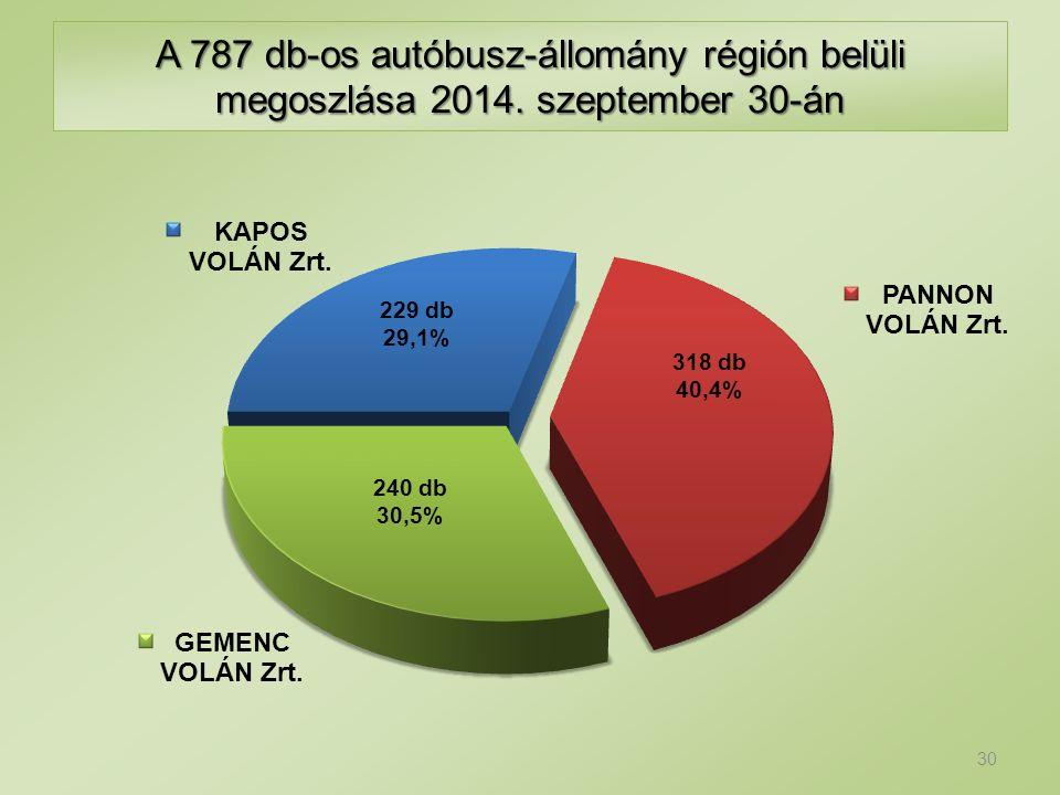 A 787 db-os autóbusz-állomány régión belüli megoszlása 2014. szeptember 30-án 229 db 29,1% 318 db 40,4% 240 db 30,5% 30