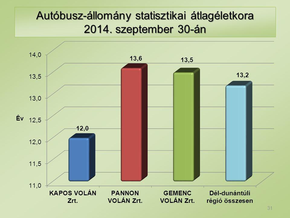 Autóbusz-állomány statisztikai átlagéletkora 2014. szeptember 30-án 31