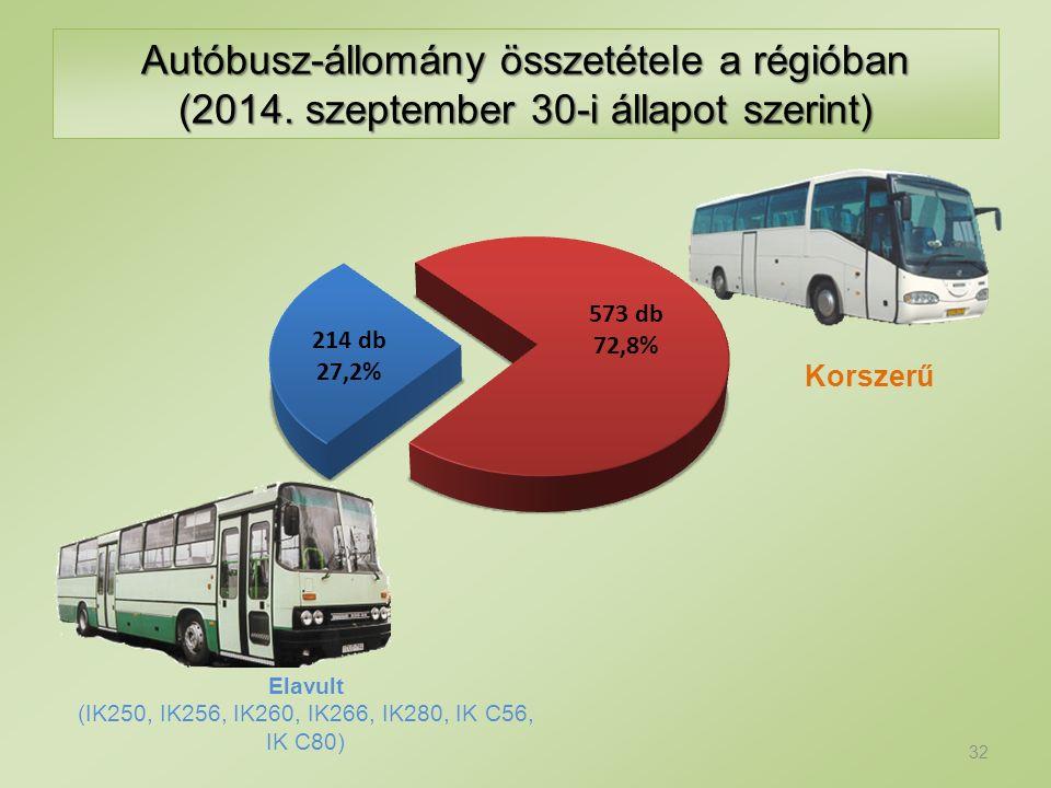 Autóbusz-állomány összetétele a régióban (2014. szeptember 30-i állapot szerint) 32