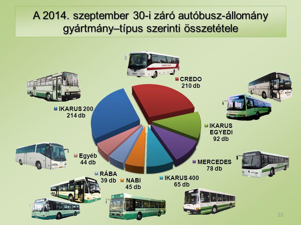 A 2014. szeptember 30-i záró autóbusz-állomány gyártmány–típus szerinti összetétele 33
