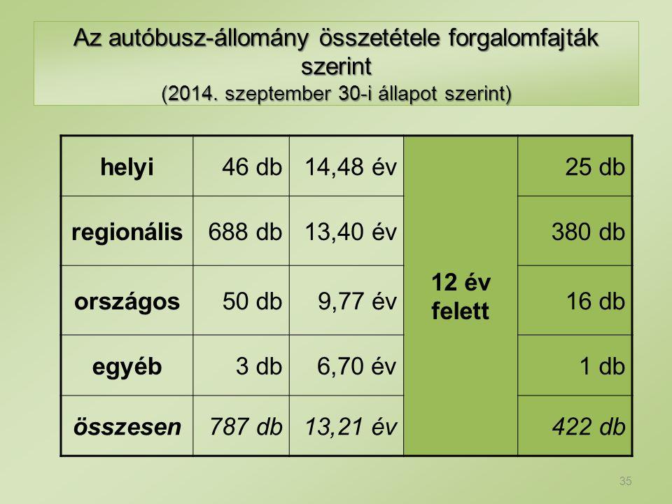 Az autóbusz-állomány összetétele forgalomfajták szerint (2014. szeptember 30-i állapot szerint) helyi46 db14,48 év 12 év felett 25 db regionális688 db