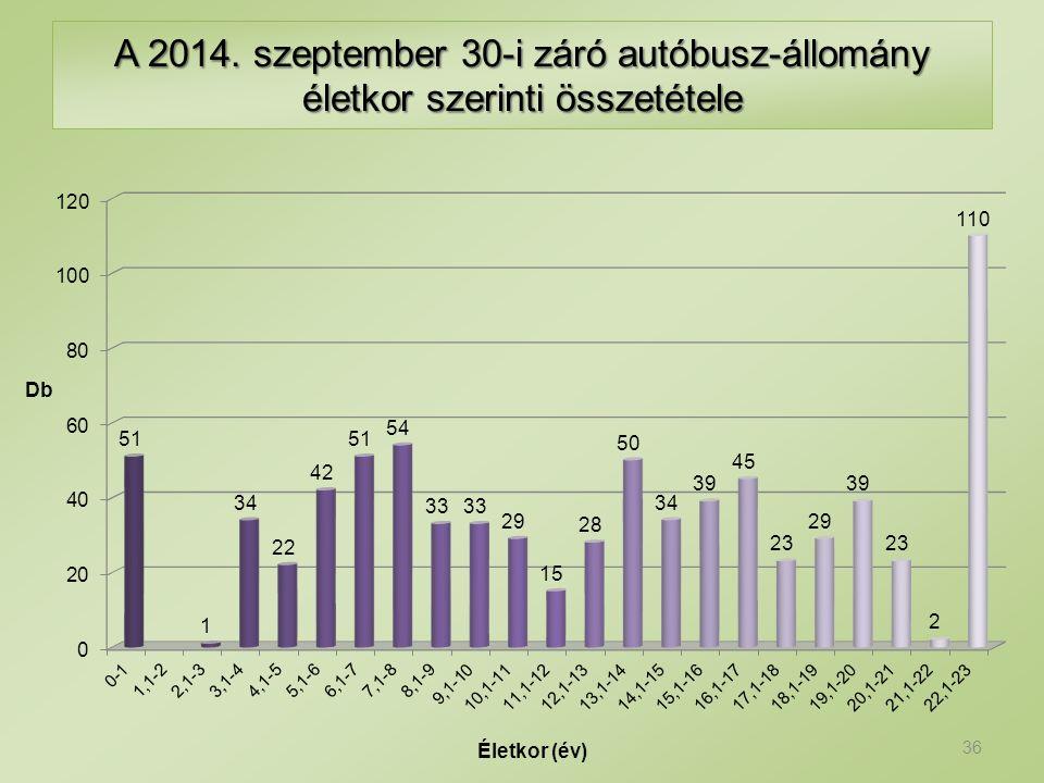 A 2014. szeptember 30-i záró autóbusz-állomány életkor szerinti összetétele 36
