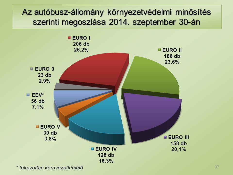 Az autóbusz-állomány környezetvédelmi minősítés szerinti megoszlása 2014. szeptember 30-án 37 * fokozottan környezetkímélő