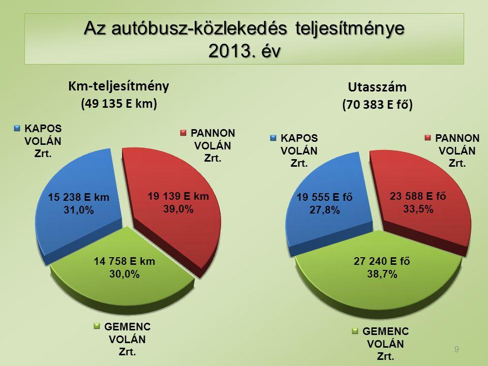 19 139 E km 39,0% 15 238 E km 31,0% 14 758 E km 30,0% 23 588 E fő 33,5% 19 555 E fő 27,8% 27 240 E fő 38,7% Az autóbusz-közlekedés teljesítménye 2013.