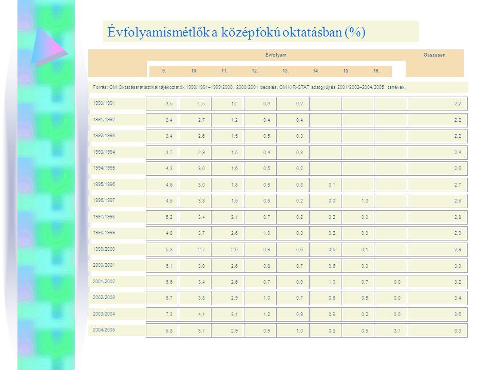 Évfolyamismétlők a középfokú oktatásban (%)