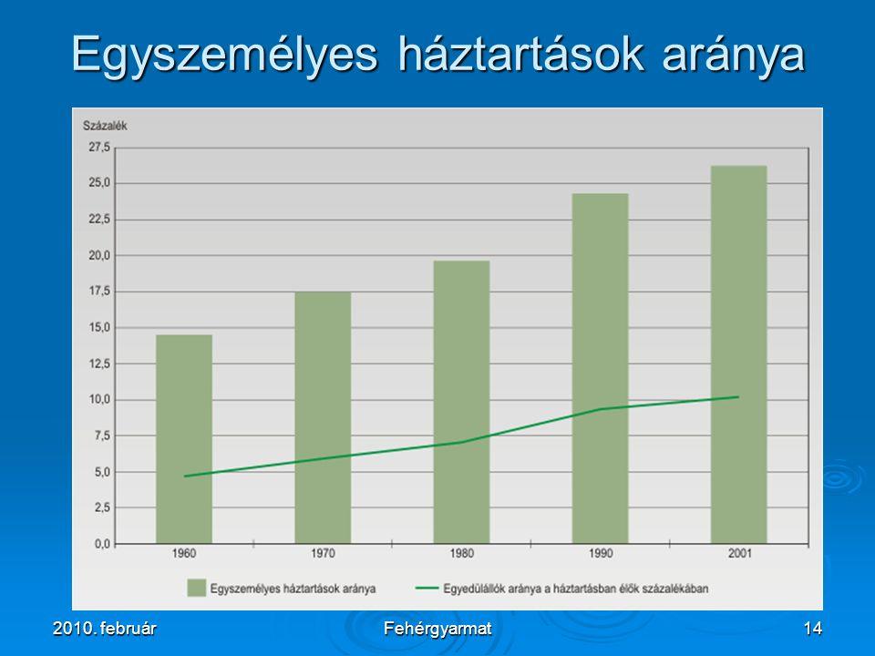 2010. februárFehérgyarmat14 Egyszemélyes háztartások aránya