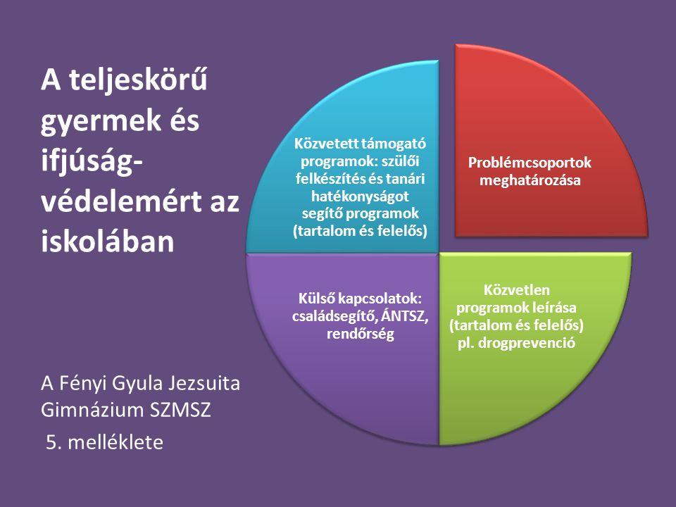 A teljeskörű gyermek és ifjúság- védelemért az iskolában Problémcsoportok meghatározása Közvetlen programok leírása (tartalom és felelős) pl. drogprev