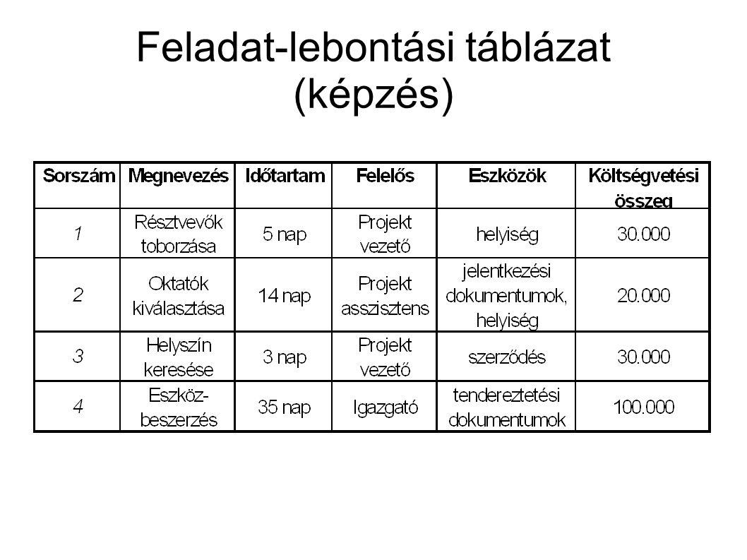 Feladat-lebontási táblázat (képzés)