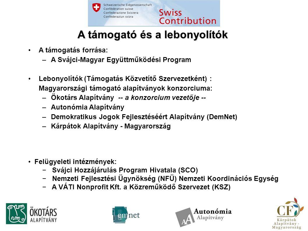 A támogató és a lebonyolítók A támogatás forrása: –A Svájci-Magyar Együttműködési Program Lebonyolítók (Támogatás Közvetítő Szervezetként) : Magyarországi támogató alapítványok konzorciuma: –Ökotárs Alapítvány -- a konzorcium vezetője -- –Autonómia Alapítvány –Demokratikus Jogok Fejlesztéséért Alapítvány (DemNet) –Kárpátok Alapítvány - Magyarország Felügyeleti intézmények: − Svájci Hozzájárulás Program Hivatala (SCO) − Nemzeti Fejlesztési Ügynökség (NFÜ) Nemzeti Koordinációs Egység − A VÁTI Nonprofit Kft.