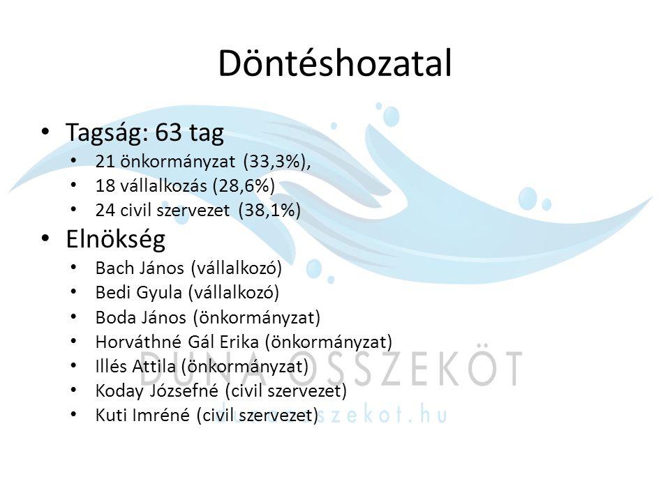 Elérhetőségeink:  Duna Összeköt Egyesület 7045 Györköny, Fő u.