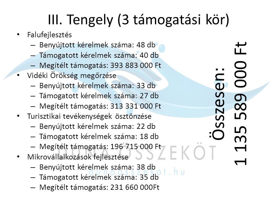 III. Tengely (3 támogatási kör) Falufejlesztés – Benyújtott kérelmek száma: 48 db – Támogatott kérelmek száma: 40 db – Megítélt támogatás: 393 883 000