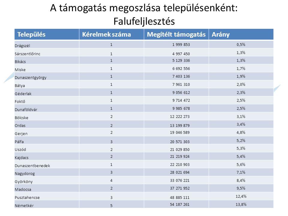 A támogatás megoszlása településenként: Vidéki Örökség megőrzése TelepülésKérelmek számaMegítélt támogatásArány Drágszél 0 -0,0% Dunaföldvár 0 -0,0% Ordas0 -0,0% Madocsa 0 -0,0% Pusztahencse0 -0,0% Németkér0 -0,0% Foktő 1 9 626 5232,8% Nagydorog 1 9 961 4402,9% Miske 1 9 999 9093,0% Bátya 1 9 999 9893,0% Géderlak 1 11 271 7203,3% Dunaszentbenedek 1 11 888 7443,5% Gerjen 2 18 871 5435,6% Uszód3 24 961 7037,4% Kajdacs 2 25 772 5587,6% Dunaszentgyörgy 2 27 764 3848,2% Györköny 4 28 883 3448,5% Bikács 2 30 044 1048,9% Pálfa2 37 287 69511,0% Sárszentlőrinc1 39 939 46511,8% Bölcske 2 41 684 37512,3%
