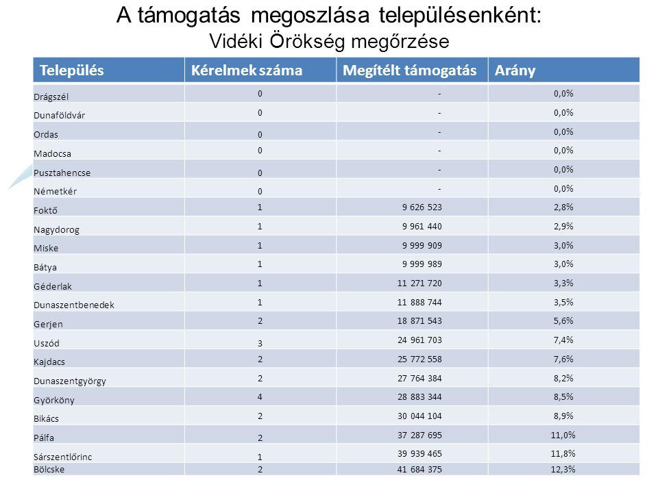 A támogatás megoszlása településenként: Turisztikai tevékenységek ösztönzése TelepülésKérelmek számaMegítélt támogatásArány Drágszél 0 -0,0% Ordas0 -0,0% Pusztahencse0 -0,0% Nagydorog 0 -0,0% Miske 0 -0,0% Bátya 0 -0,0% Géderlak 0 -0,0% Gerjen 0 -0,0% Dunaszentgyörgy 0 -0,0% Pálfa0 -0,0% Uszód1 1 484 6260,8% Dunaföldvár 1 5 926 4233,0% Dunaszentbenedek 1 6 111 1323,1% Németkér1 9 980 5345,1% Sárszentlőrinc1 10 421 7355,3% Györköny 4 17 399 4248,8% Foktő 1 24 596 66212,5% Madocsa 1 24 999 99912,7% Kajdacs 1 24 999 99912,7% Bikács 2 29 429 07715,0% Bölcske 4 41 365 56521,0%