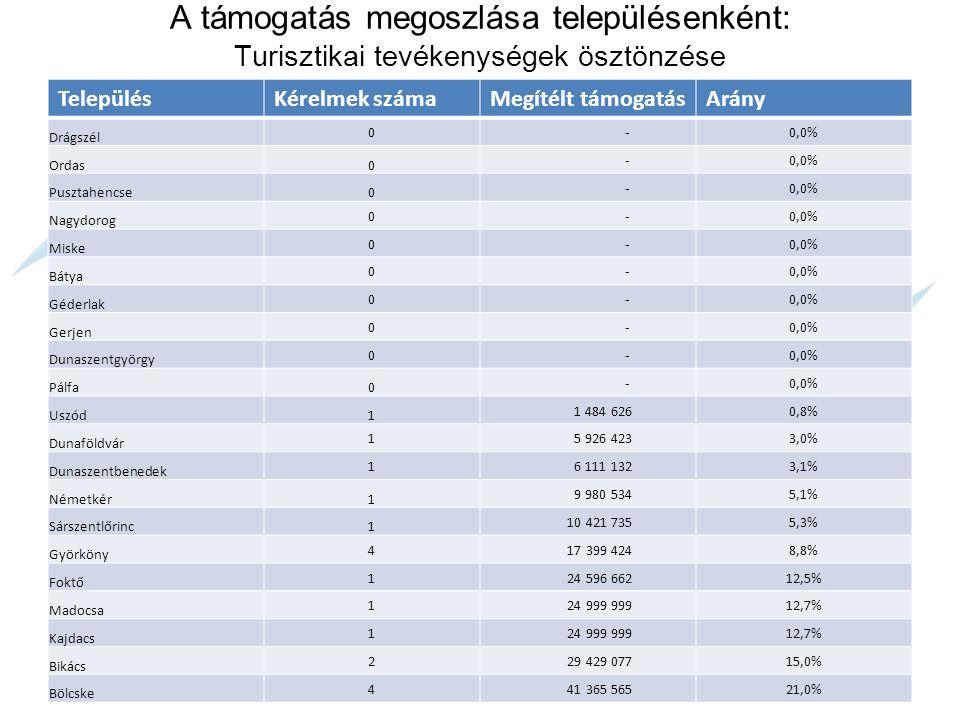 A támogatás megoszlása településenként: Mikrovállalkozások fejlesztése TelepülésKérelmek számaMegítélt támogatásArány Drágszél 0 -0,0% Ordas0 -0,0% Pusztahencse0 -0,0% Miske 0 -0,0% Bátya 0 -0,0% Géderlak 0 -0,0% Dunaszentbenedek 0 -0,0% Foktő 1 -0,0% Madocsa 0 -0,0% Sárszentlőrinc1 1 708 5560,7% Dunaszentgyörgy 1 2 902 7681,3% Gerjen 1 2 940 1691,3% Németkér1 3 522 0531,5% Györköny 5 15 542 6776,7% Uszód1 18 600 0008,0% Kajdacs 5 18 866 5308,2% Bikács 5 19 295 3258,3% Bölcske 2 21 787 3119,4% Pálfa1 23 185 95310,0% Nagydorog 5 24 747 63510,7% Dunaföldvár 6 78 078 21233,8%