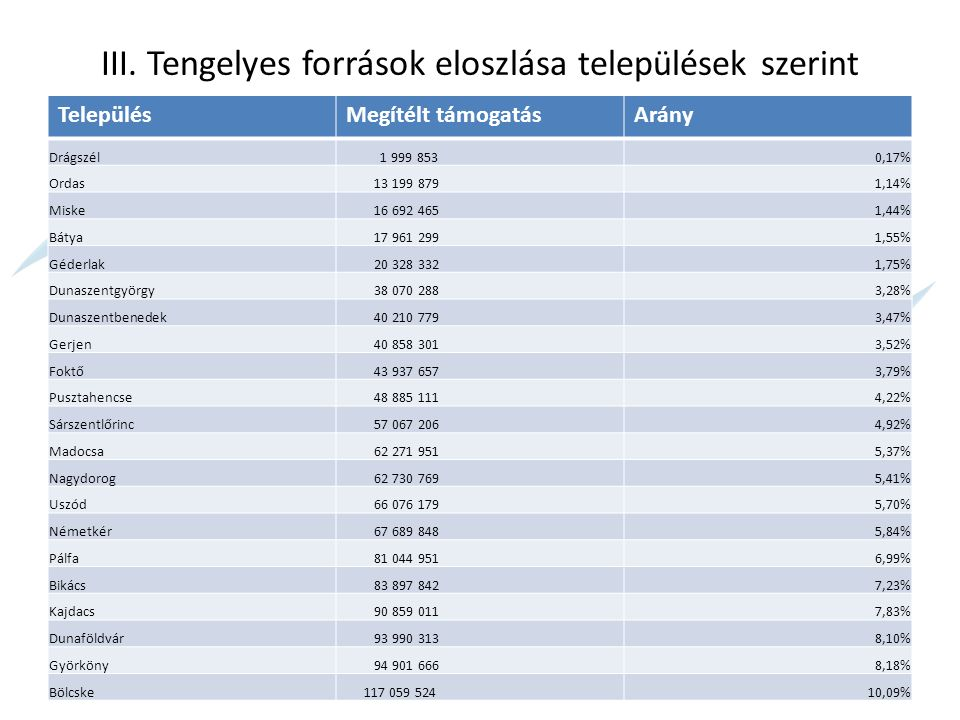 III. Tengelyes források eloszlása települések szerint TelepülésMegítélt támogatásArány Drágszél 1 999 8530,17% Ordas 13 199 8791,14% Miske 16 692 4651