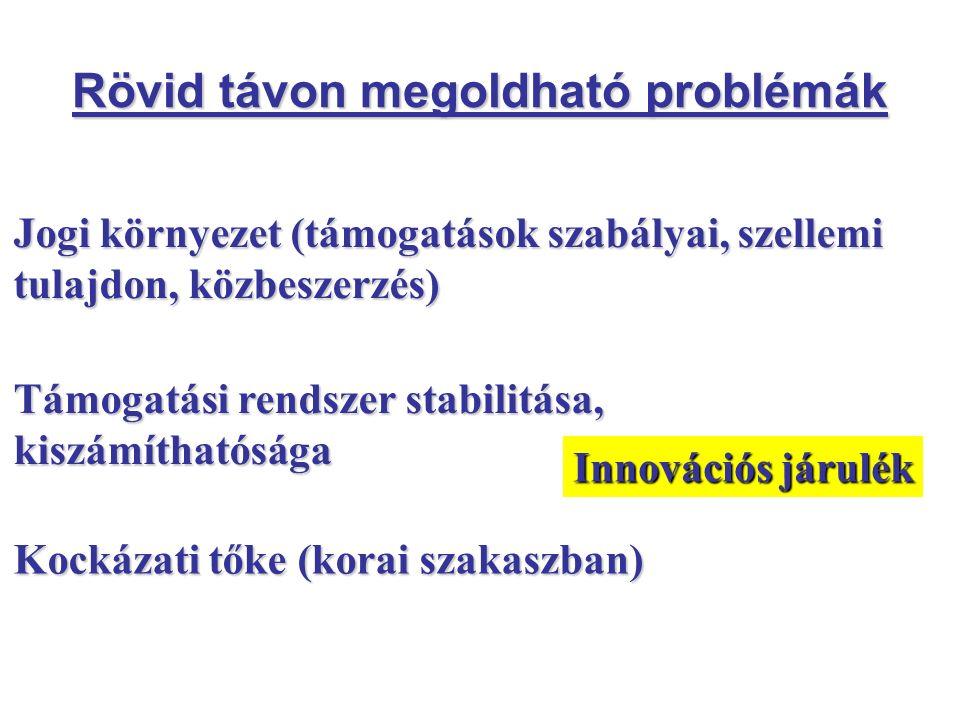 Rövid távon megoldható problémák Jogi környezet (támogatások szabályai, szellemi tulajdon, közbeszerzés) Támogatási rendszer stabilitása, kiszámíthatósága Kockázati tőke (korai szakaszban) Innovációs járulék